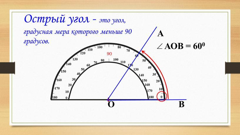 Острый угол - это угол, градусная мера которого меньше 90 градусов