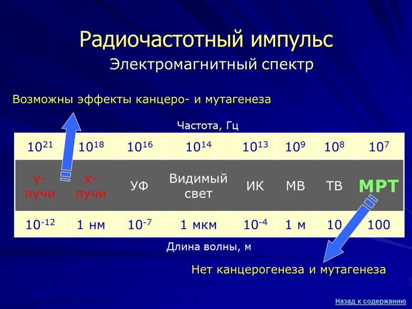 Электромагнитный спектр Длина волны, м