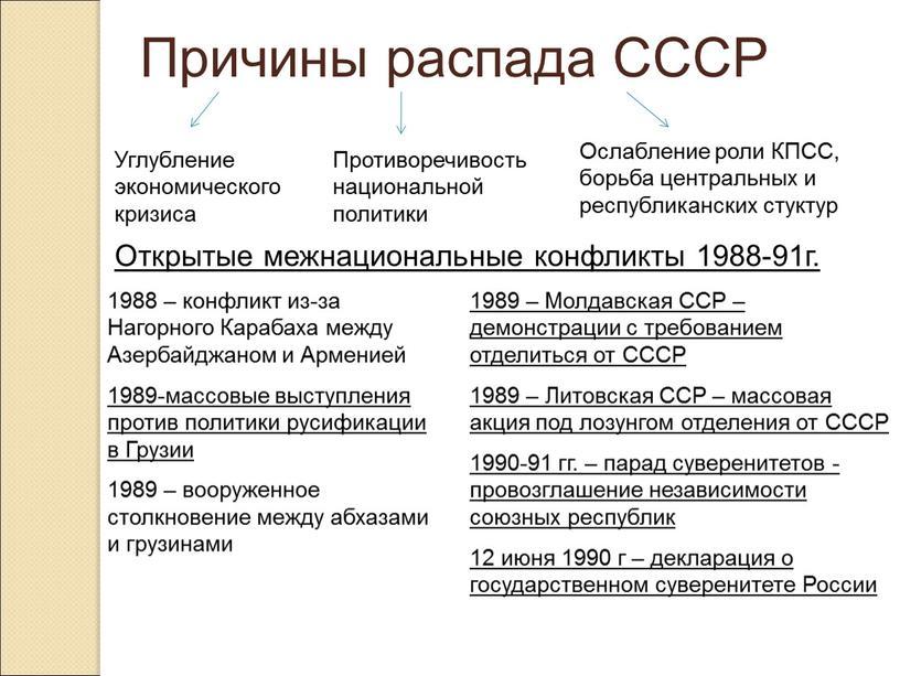 Причины распада СССР Углубление экономического кризиса