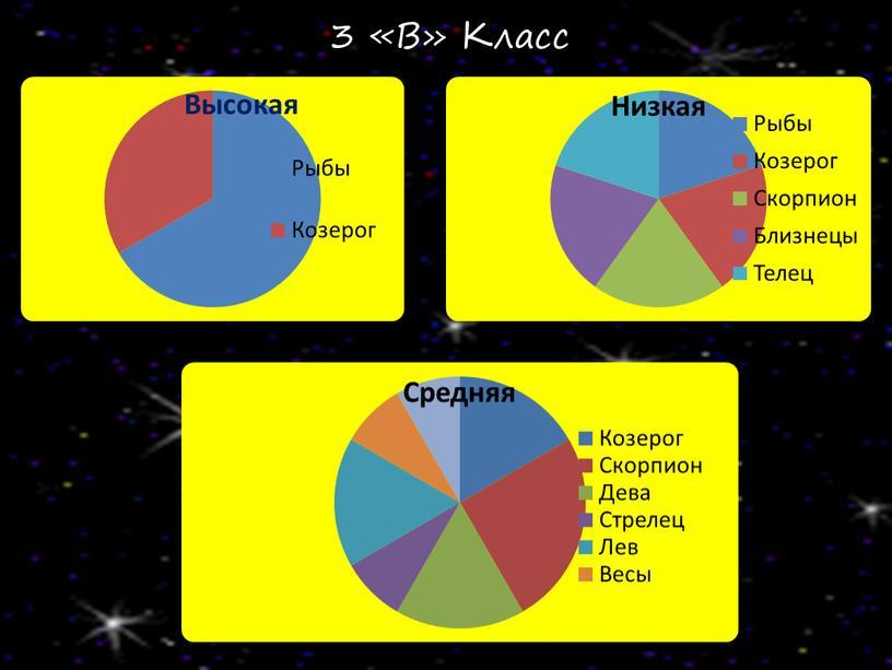 3 «В» Класс