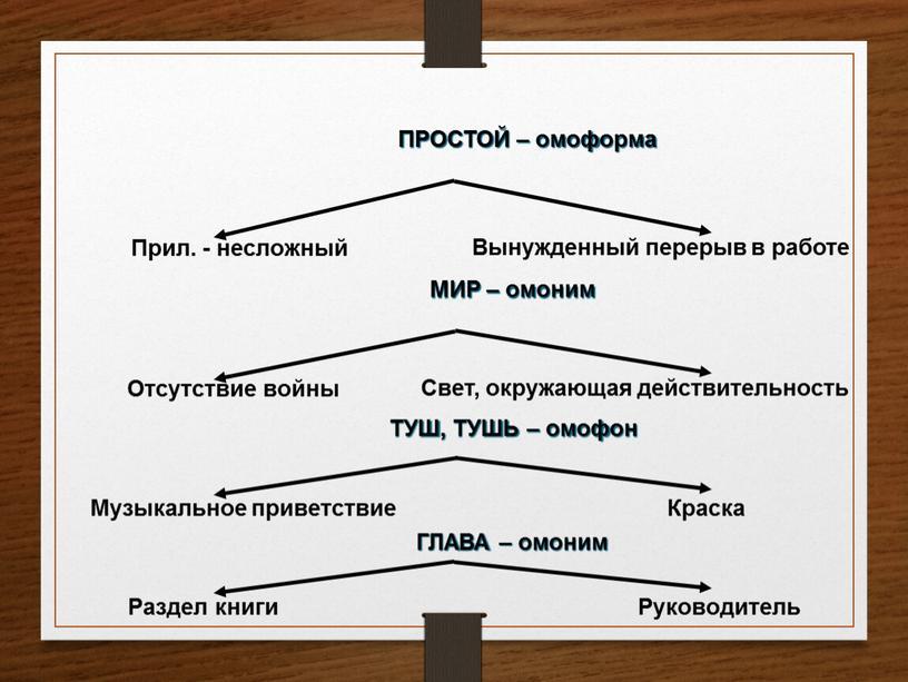 ПРОСТОЙ – омоформа Прил. - несложный