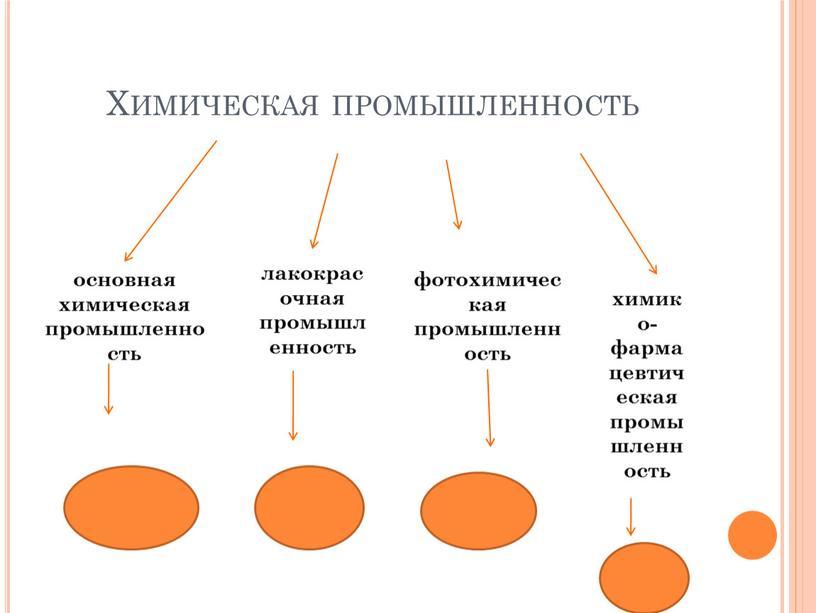 Химическая промышленность основная химическая промышленность лакокрасочная промышленность фотохимическая промышленность химико-фармацевтическая промышленность