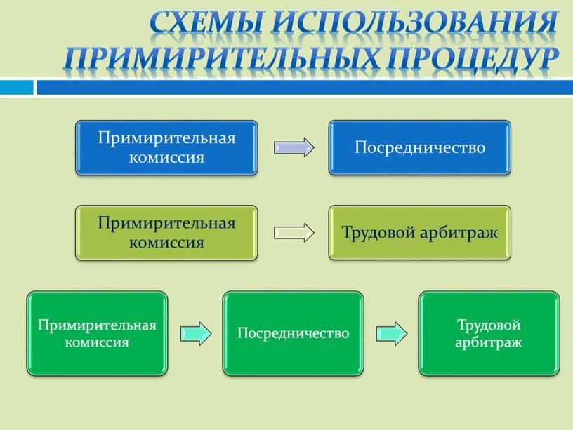 Схемы использования примирительных процедур