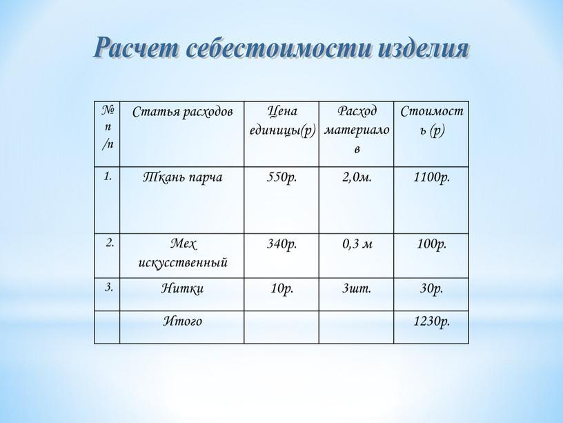 Расчет себестоимости изделия № п /п