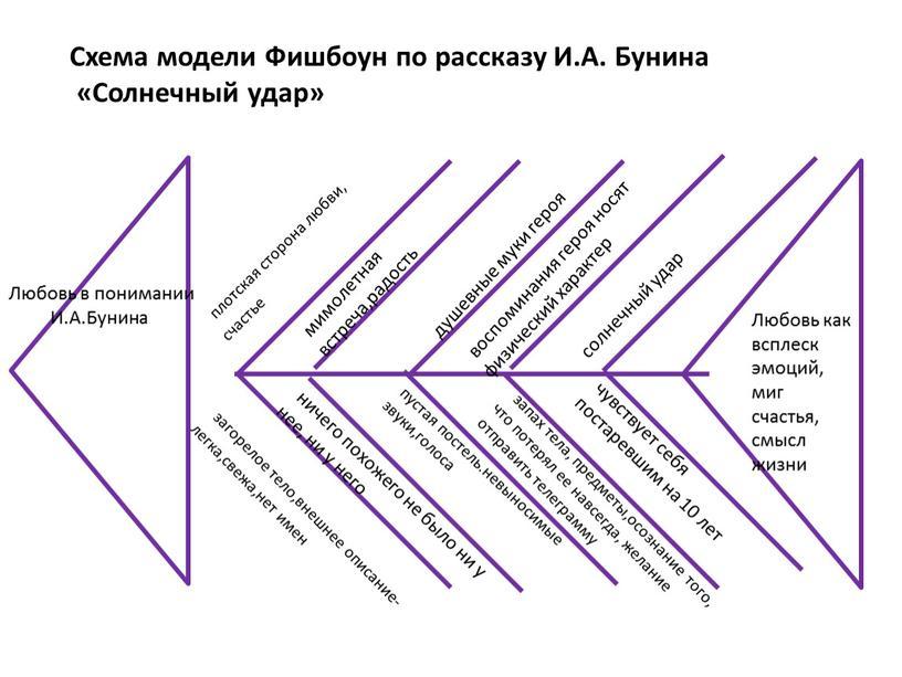 Любовь в понимании И.А.Бунина