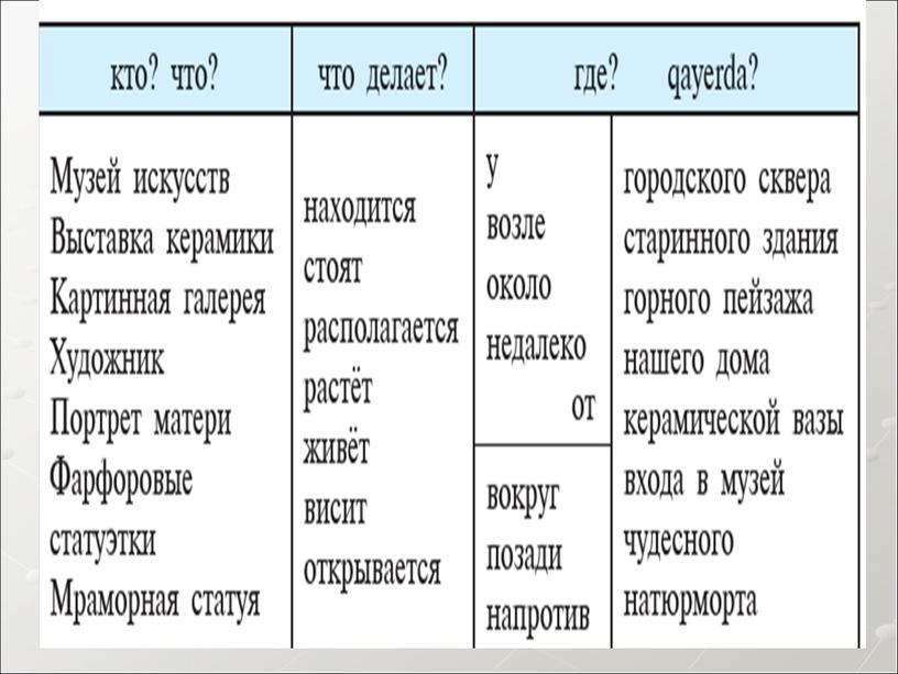 Презентация на тему: Как сказать о местонахождении предмета