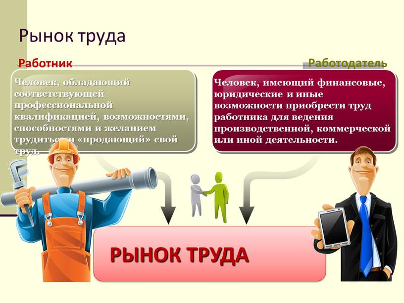 Рынок труда Человек, обладающий соответствующей профессиональной квалификацией, возможностями, способностями и желанием трудиться и «продающий» свой труд