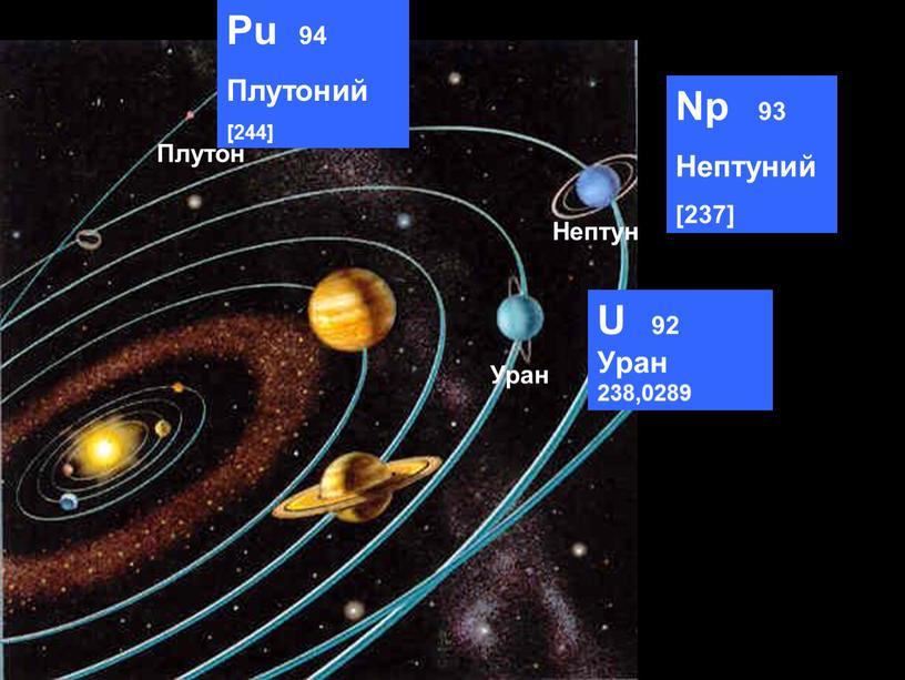 Уран Нептун Плутон U 92 Уран 238,0289