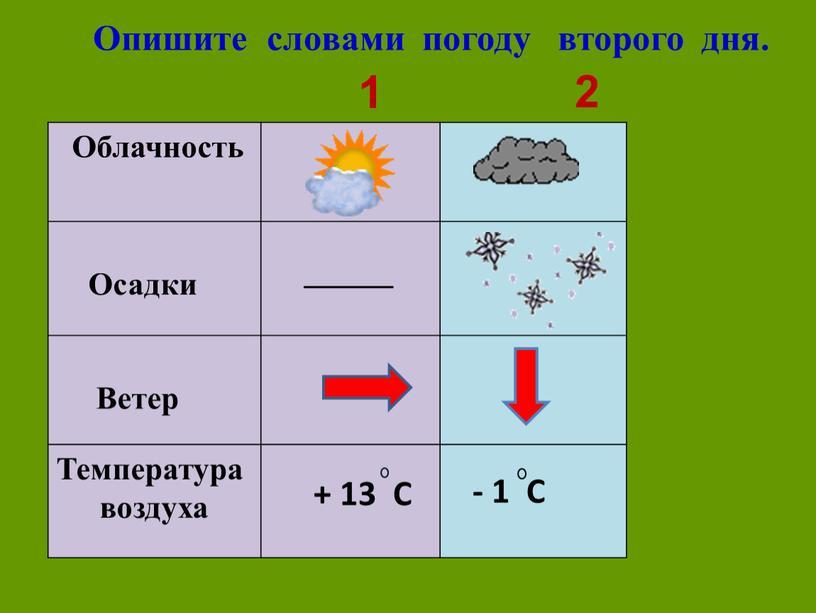 Опишите словами погоду второго дня