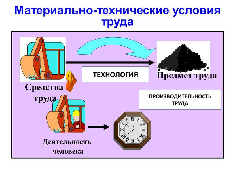 Материально-технические условия труда