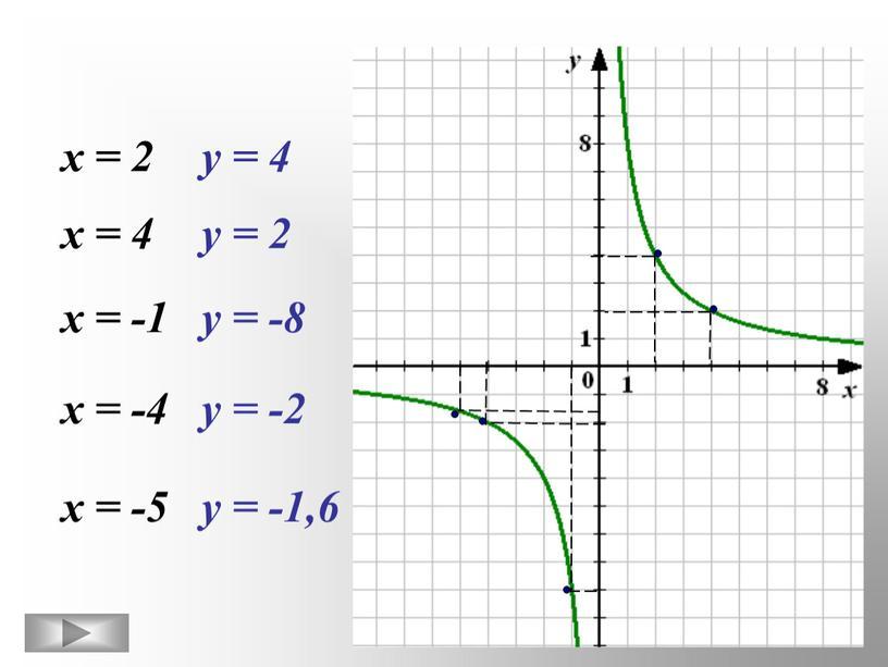 х = 2 у = 4 х = 4 у = 2 х = -1 у = -8 х = -4 у = -2 х…