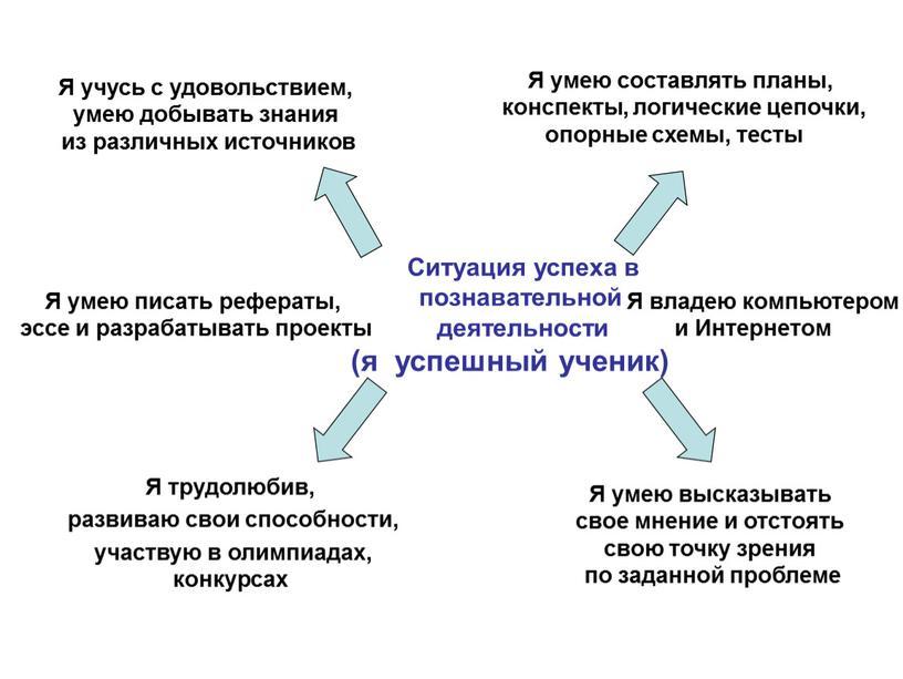 Ситуация успеха в познавательной деятельности (я успешный ученик)