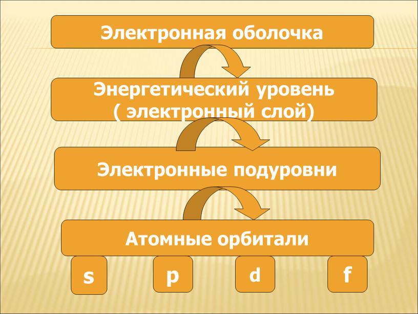 Электронная оболочка Энергетический уровень ( электронный слой)