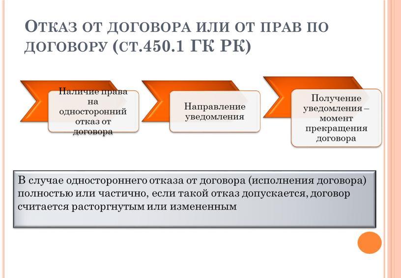 Отказ от договора или от прав по договору (ст