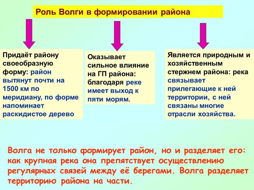 Роль Волги в формировании района