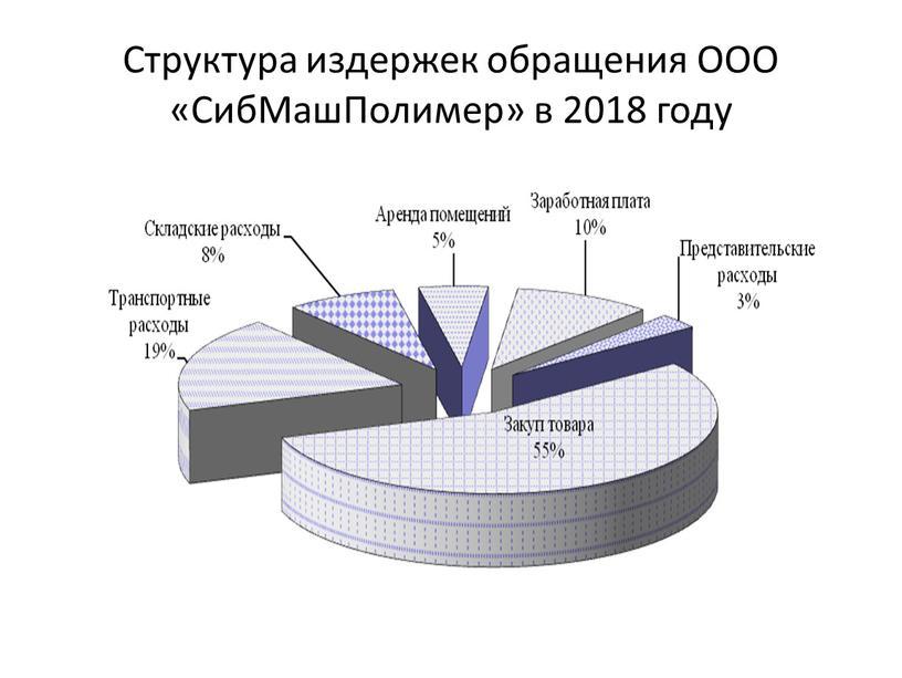 Структура издержек обращения ООО «СибМашПолимер» в 2018 году