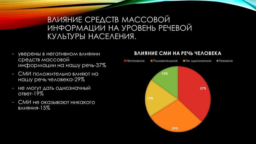 СМИ положительно влияют на нашу речь человека-29% не могут дать однозначный ответ-19%