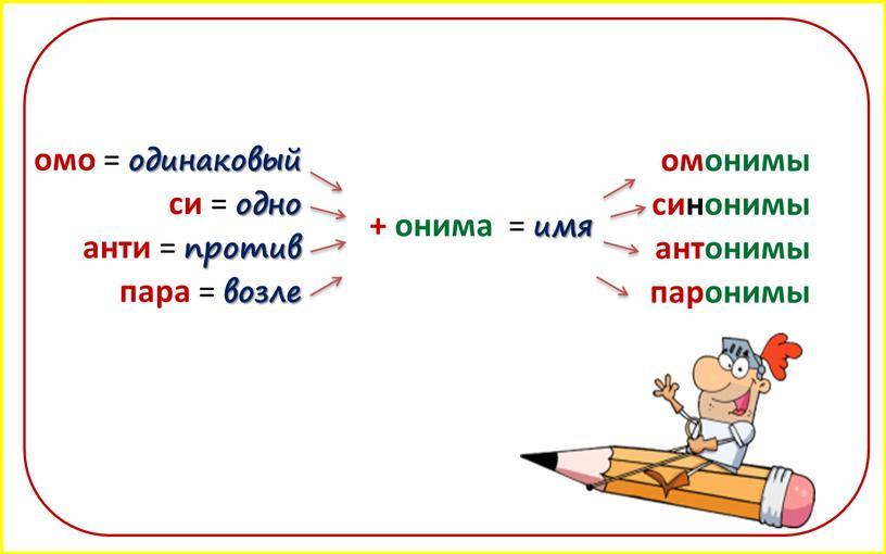 омо = одинаковый омонимы си = одно + онима = имя синонимы анти = против антонимы пара = возле паронимы