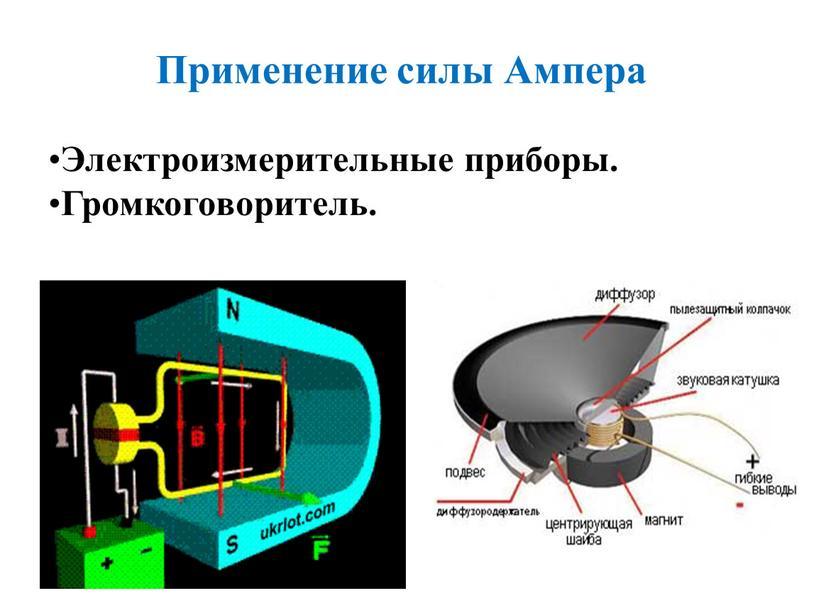 Применение силы Ампера Электроизмерительные приборы