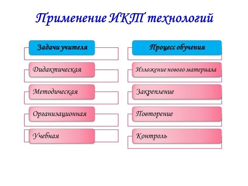 Применение ИКТ технологий