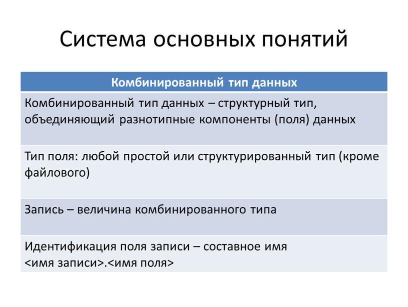 Система основных понятий Комбинированный тип данных