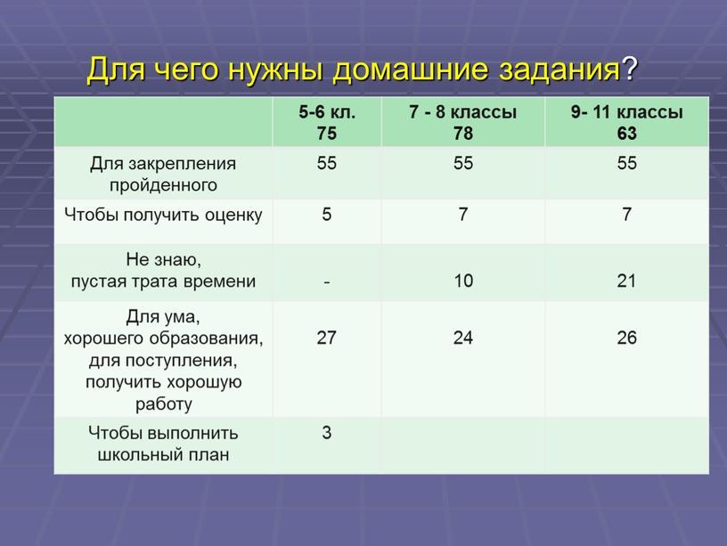 Для чего нужны домашние задания? 5-6 кл