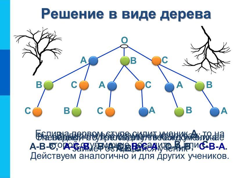 Решение в виде дерева О На первый стул посадим любого ученика: