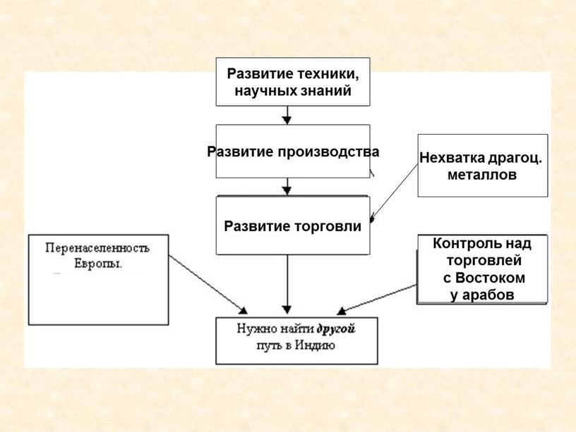 Развитие техники, научных знаний