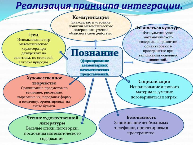 Реализация принципа интеграции