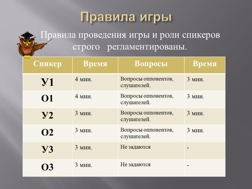 Правила игры Правила проведения игры и роли спикеров строго регламентированы