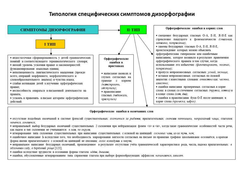 Типология специфических симптомов дизорфографии