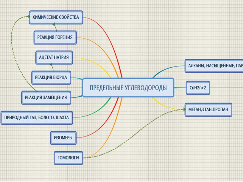 Карты-схемы по химии для СПО