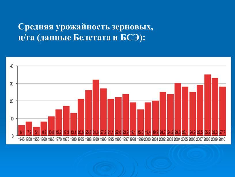 Средняя урожайность зерновых, ц/га (данные