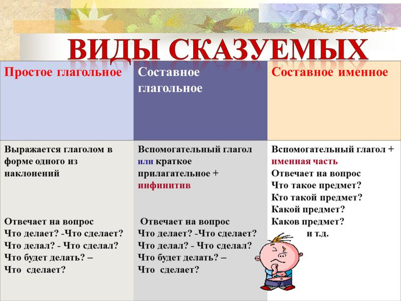 Простое глагольное Составное глагольное