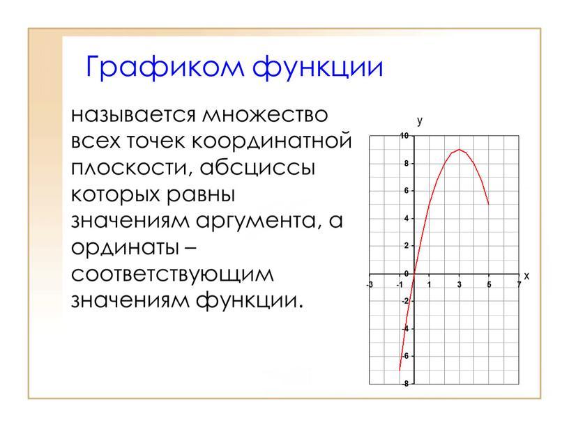 Графиком функции называется множество всех точек координатной плоскости, абсциссы которых равны значениям аргумента, а ординаты – соответствующим значениям функции