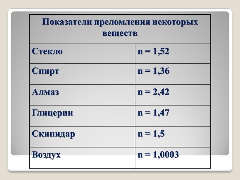 Показатели преломления некоторых веществ