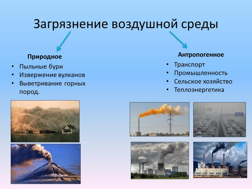 Загрязнение воздушной среды Природное