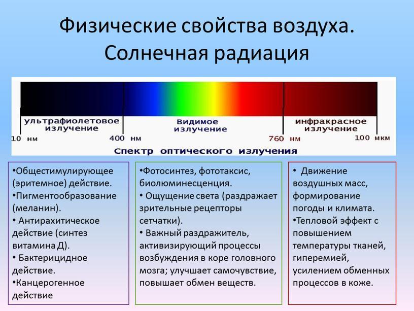 Физические свойства воздуха. Солнечная радиация