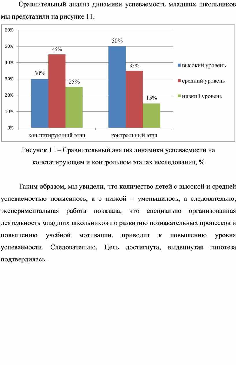 Сравнительный анализ динамики успеваемость младших школьников мы представили на рисунке 11