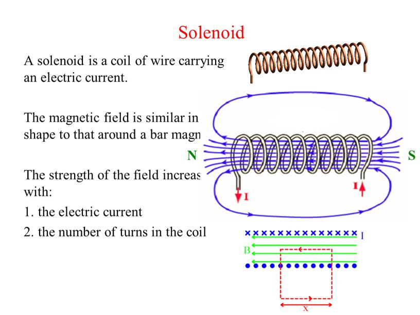 Solenoid A solenoid is a coil of wire carrying an electric current