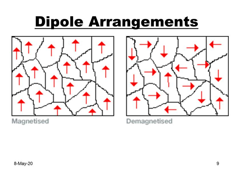 Dipole Arrangements 8-May-20 9