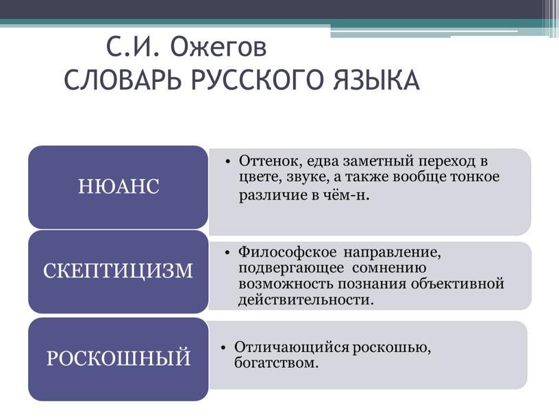С.И. Ожегов СЛОВАРЬ РУССКОГО