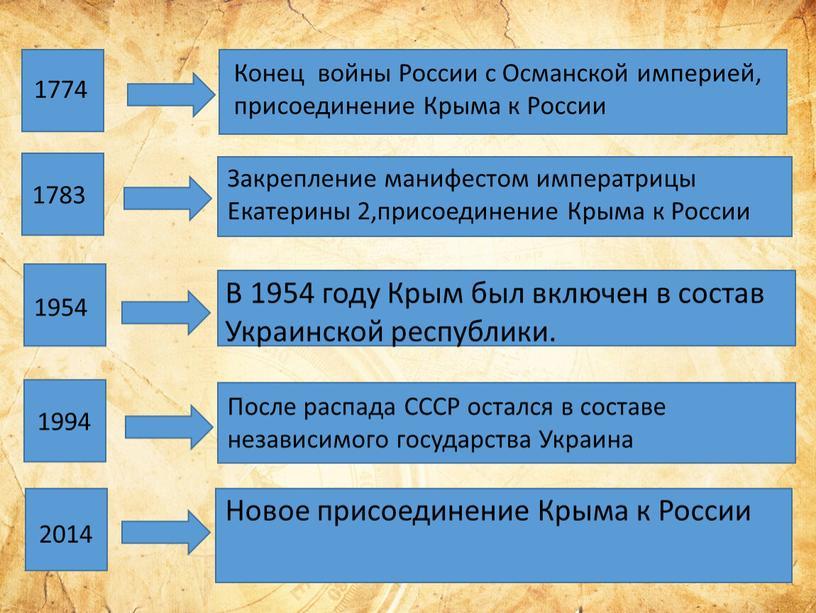 В 1954 году Крым был включен в состав