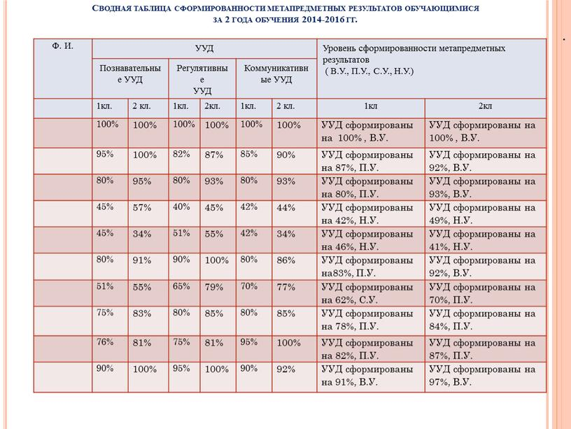 Сводная таблица сформированности метапредметных результатов обучающимися за 2 года обучения 2014-2016 гг