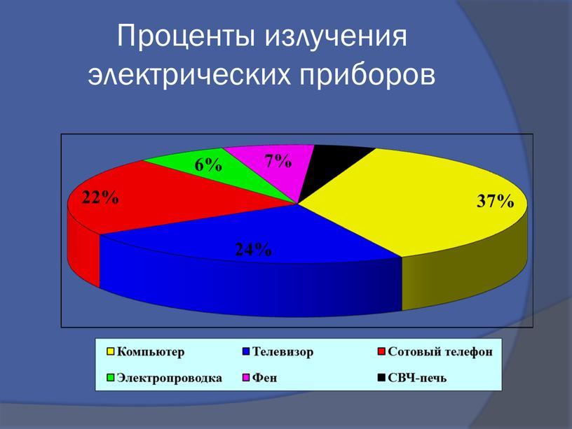 Проценты излучения электрических приборов