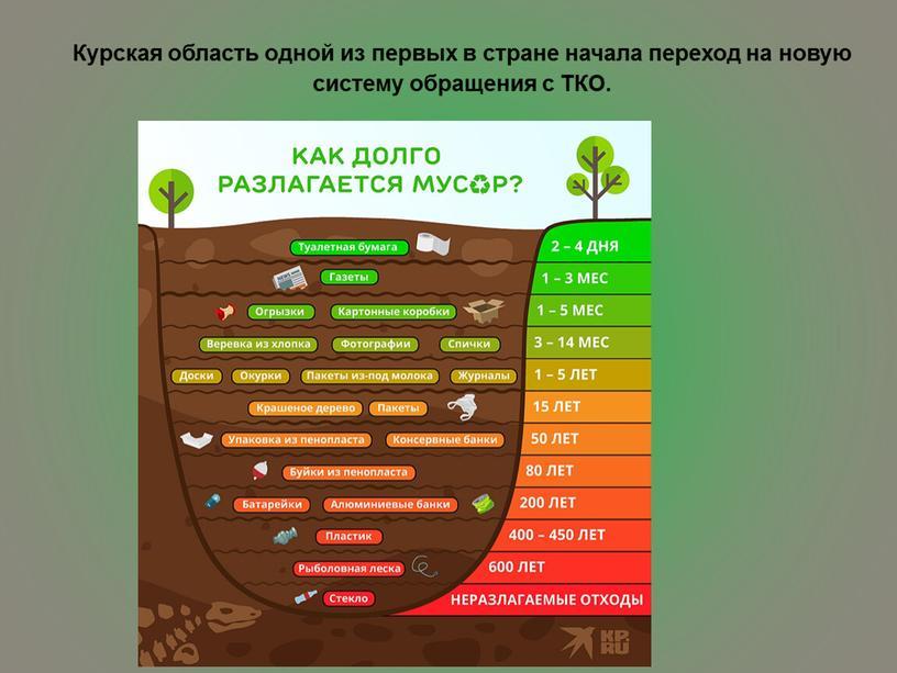 Курская область одной из первых в стране начала переход на новую систему обращения с