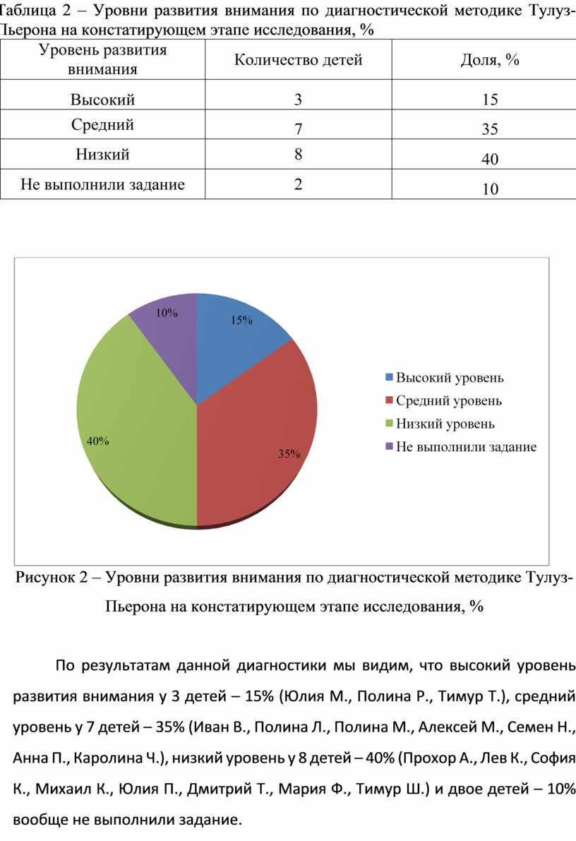 Таблица 2 – Уровни развития внимания по диагностической методике