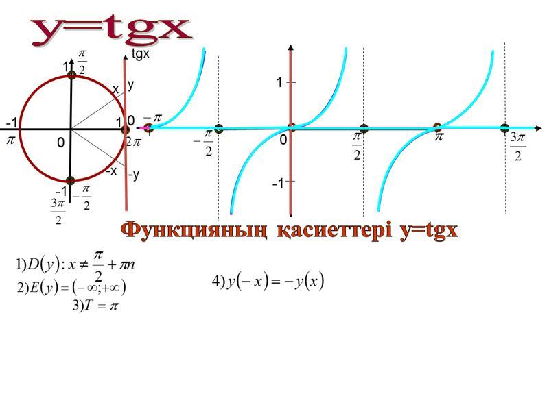 1 -1 0 0 0 x -х 1 -1 -1 1 у -у tgx у=tgx Функцияның қасиеттері у=tgx