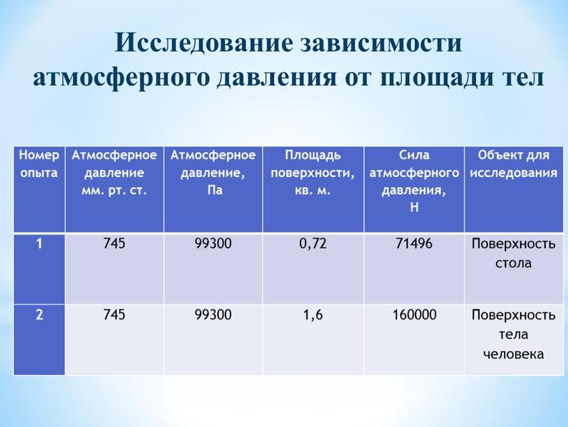 Номер опыта Атмосферное давление мм