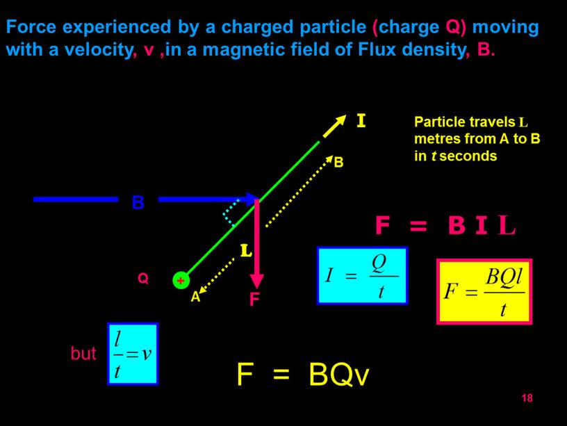 Force experienced by a charged particle (charge